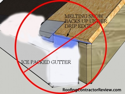 Drip edge and ice backup